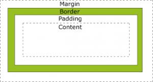 margin در css